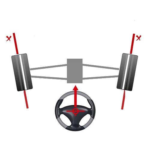 image indiquant une géométrie de roues a angle ouvert parallélisme
