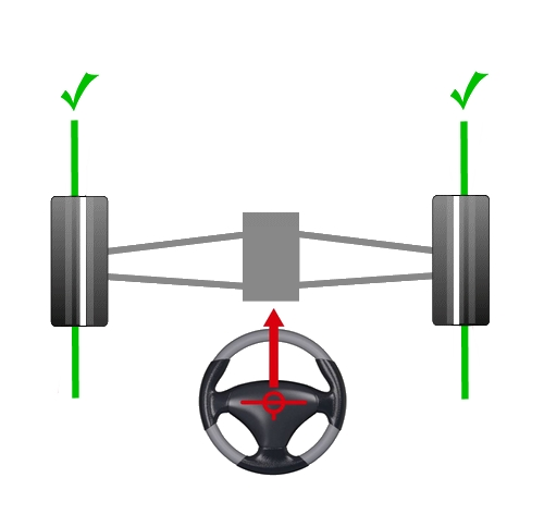 image indiquant une géométrie de roues a angle parfait parallélisme